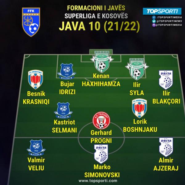 Superliga - Formacioni i javës (10)