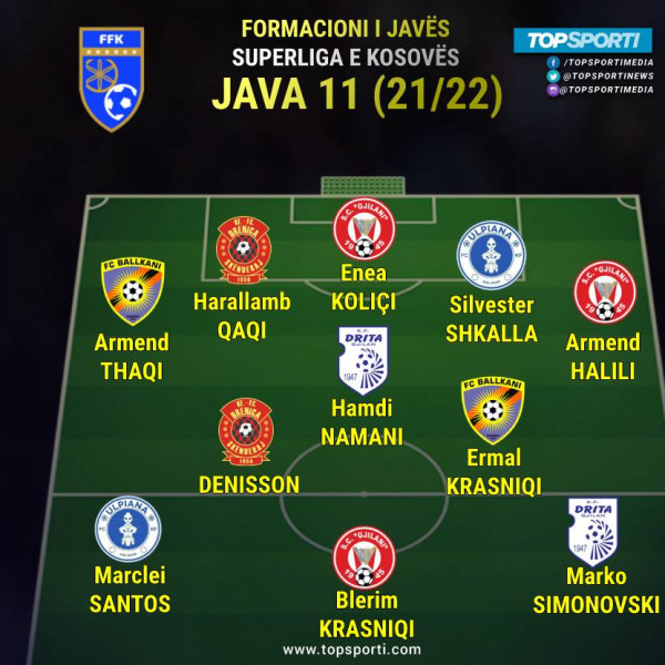 Superliga - Formacioni i javës (11)