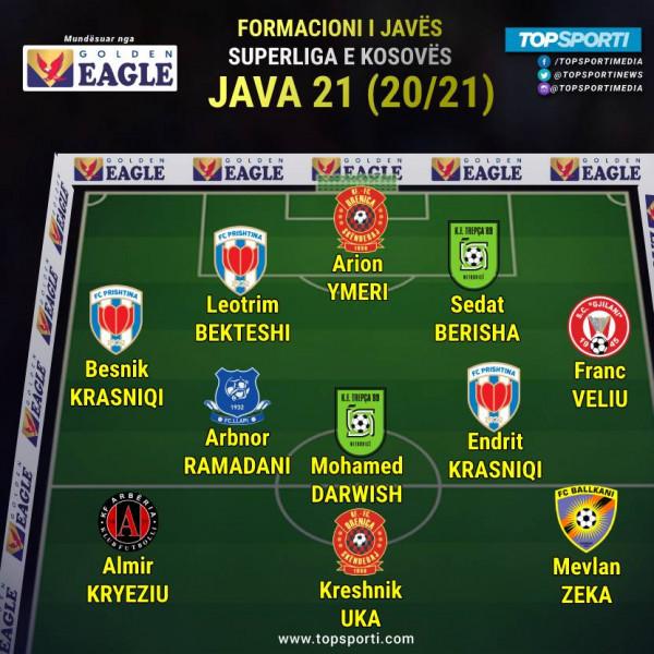 Superliga - Formacioni i javës (21)