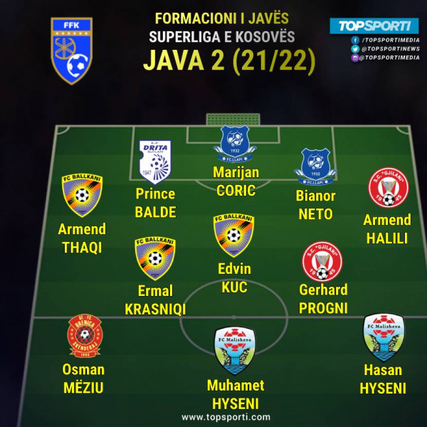 Superliga - Formacioni i javës (2)