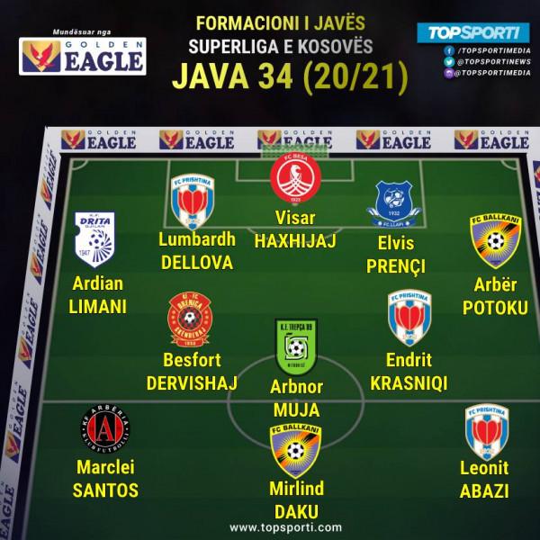 Superliga - Formacioni i javës (34)