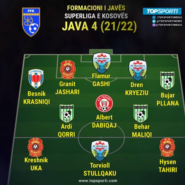 Superliga - Formacioni i javës (4)