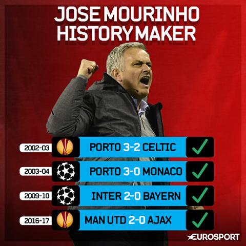 I pari, Mourinho