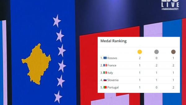 Kosova më e suksesshmja, ngjitet në krye të shteteve medaliste në Evropian