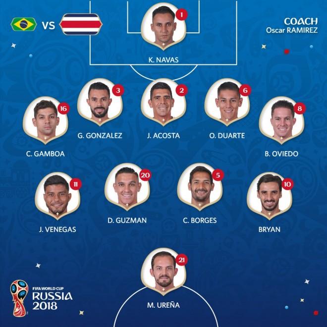 Formacionet: Brazili - KostaRika