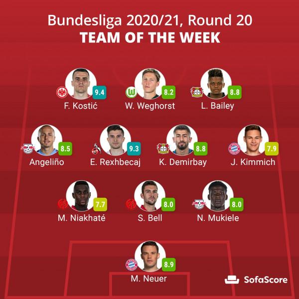 Rexhbeçaj në formacionin e javës në Bundesligë