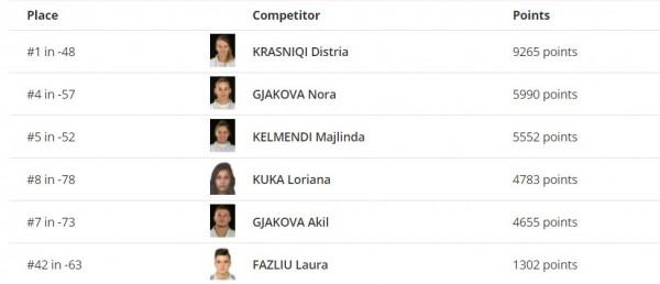 Akili dhe Laura ngjiten lartë në ranglistën botërore të xhudos