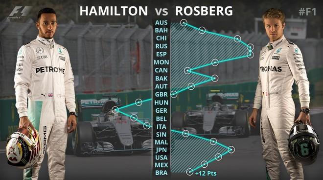 Rosberg apo Hamilton, permutacionet para garës