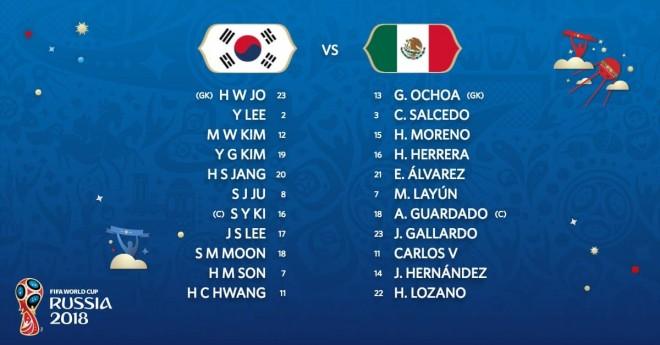 Formacionet zyrtare: Korea-Meksika