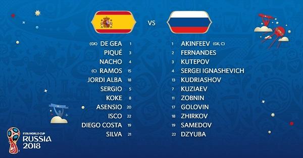 Formacionet: Spanja-Rusia