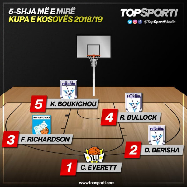 TOP 5-shja e Kupës së Kosovës (Superliga)