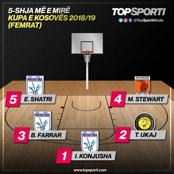 TOP 5-shja e Kupës së Kosovës (Liga e Femrave)