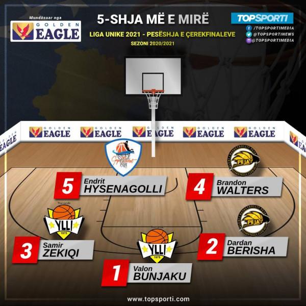 TOP 5-shja e çerekfinaleve në Ligën Unike