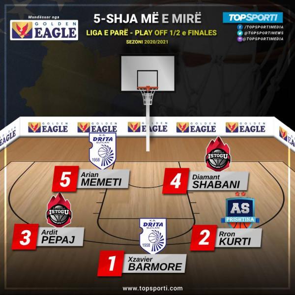 TOP 5-shja e gjysmëfinaleve (Liga e Parë)