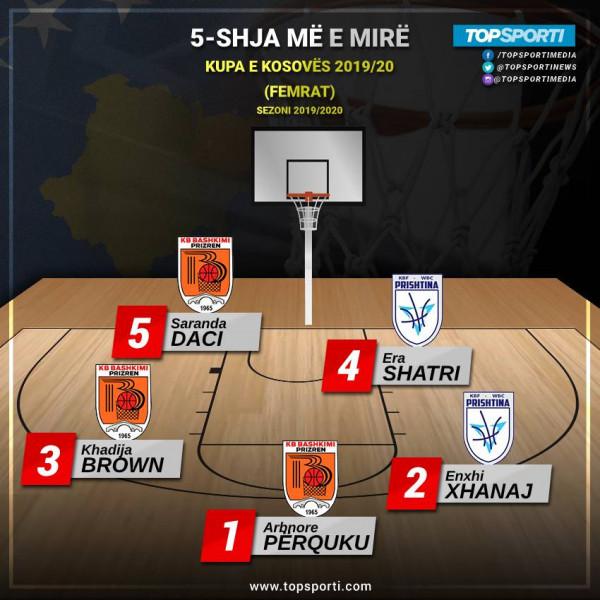 TOP 5-shja e Kupës së Kosovës (Liga e Femrave 2019/20)