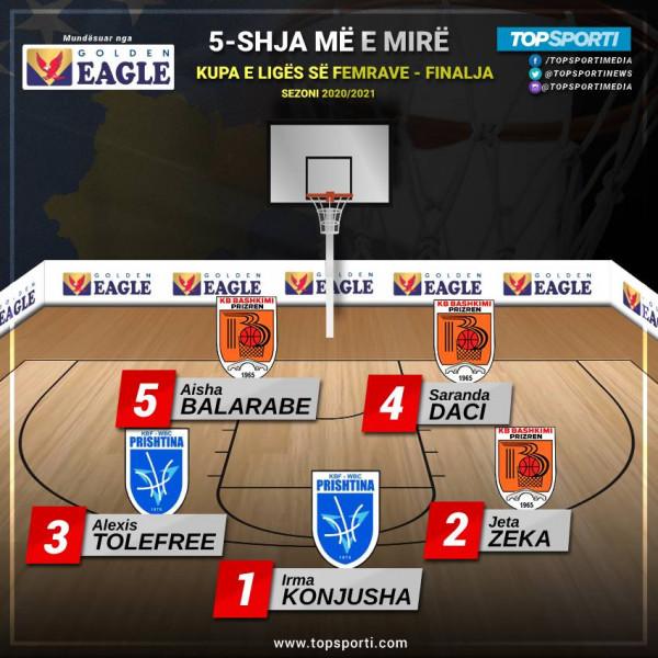 TOP 5-shja e finales së Kupës së Kosovës (Femrat)