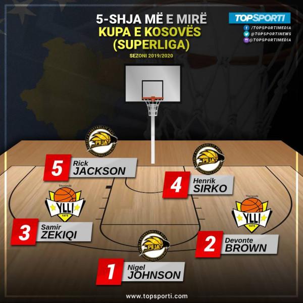 TOP 5-shja e Kupës së Kosovës (Superliga 2019/20)