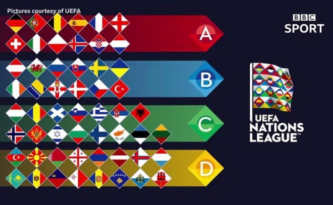 Shorti i Ligës së Kombeve: Liga C