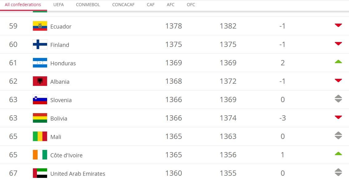 Albania @ FIFA Ranking