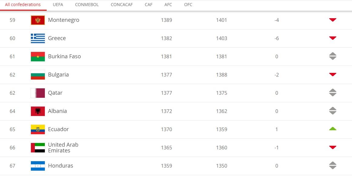 fifa ranking, albania