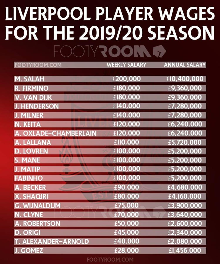 Liverpool Wages 2019/20