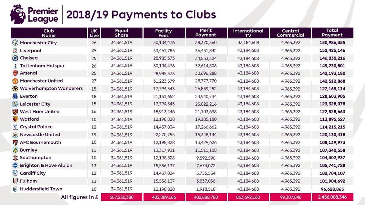 Premier League Payments