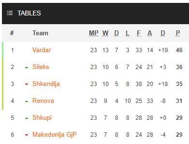Prva Liga Makedonije
