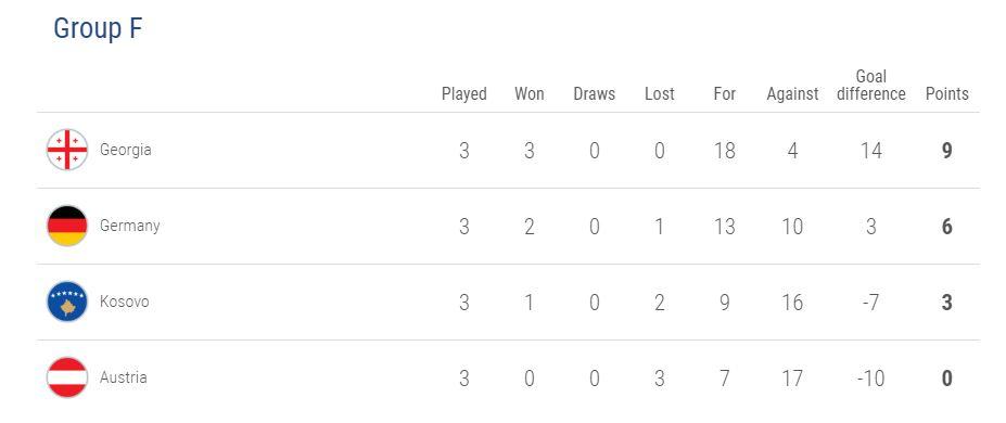 uefa futsal table